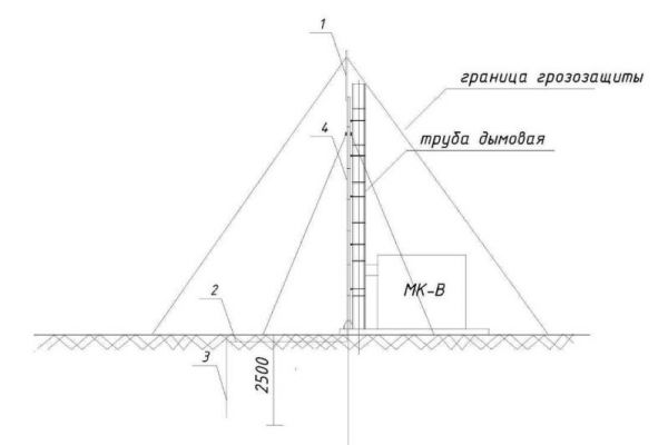 контур заземления для дымовой трубы блочной котельной